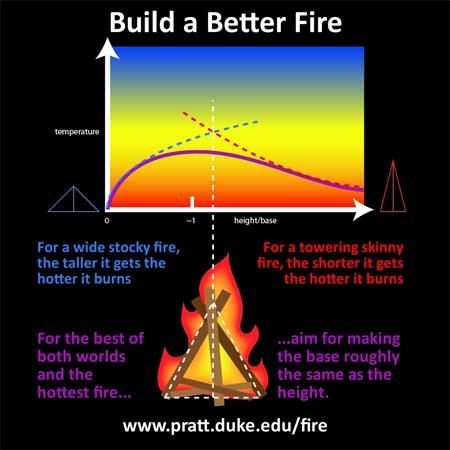 Schematische Darstellung des perfekten Feuers. Quelle: Courtesy of Duke University